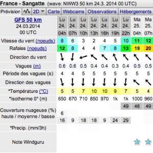 2caps kite prévision windguru