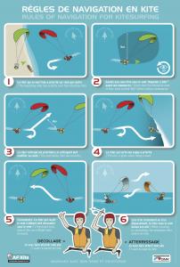 2caps kite règle de navigation